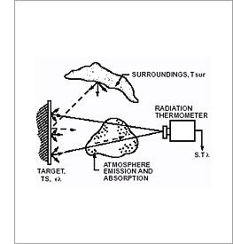 Mesure de température sans contact avec un thermomètre infrarouge