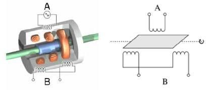 Principe du transformateur différentiel variable rotatif Principe du transformateur différentiel variable rotatif